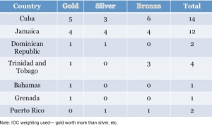 Caribbean Olympics Medal Table
