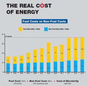 "JPS tweeted this graphic a few days ago - ""The Real Cost of Energy."""