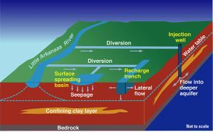 Here's a diagram of an artificial recharge project in Kansas, USA. Watch out! Desilting is out, artificial recharge is in - the new buzzword! (Graphic: U.S. Geological Survey)