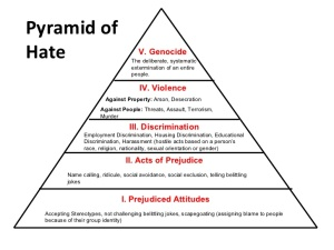 The Pyramid of Hate.
