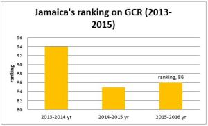 Jamaica's recent ranking on the Global Competitiveness Report. (Source: PSOJ)
