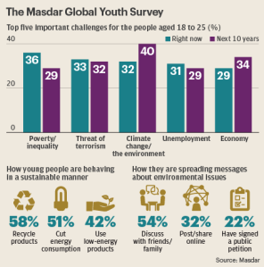 Some findings of the Masdar Global Youth Survey.