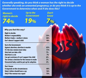 Results of a public opinion poll on abortion in the Jamaica Gleaner newspaper.
